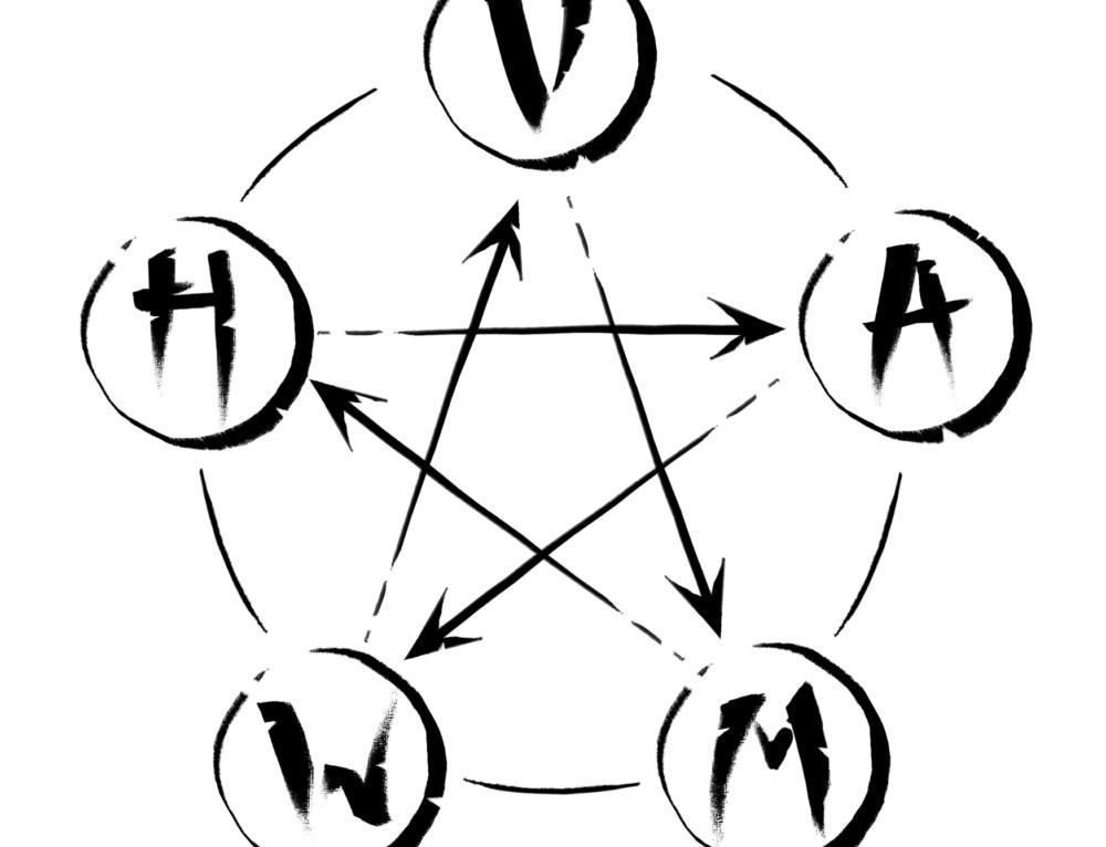 Energie en de vijf elementen Vuur, Aarde, Metaal, Water en Hout
